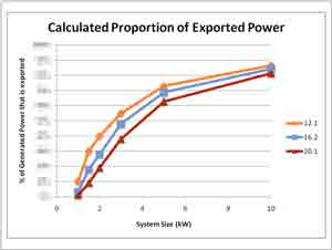 Export Power Increases with System Size