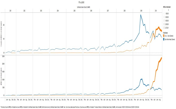 SHW and SPV Growth Comparison