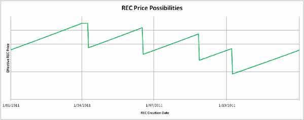 diving REC price STC price