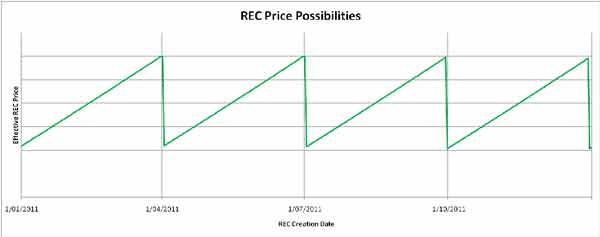 REC Price STC Price Sawtooth
