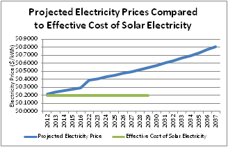 Graph of projected electricity prices compared to cost of solar electricity for example system