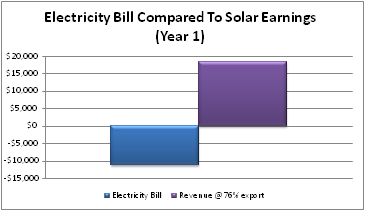 Graph of customers electricity bill compared to earnings from solar pv installation