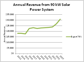 Graph of annual revenue from an example 90 kW solar pv system