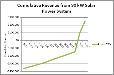 Cumulative revenue from an example 90 kW solar PV system