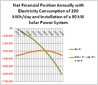 Net financial position annually with electricity consumer with 200 kWh daily consumption and a 90 kW solar pv system