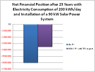 Net Financial Position after 25 Years with Electricity Consumption of 200 kWh/day and Installation of a 90 kW Solar Power System