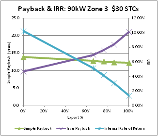 Payback and internal rate of return for 90 kW solar pv installation in zone 3 assuming a REC or STC price of $30