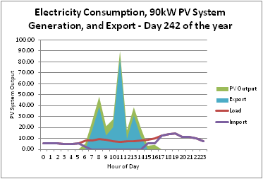 Graph of Electricity Consumption, 90kW PV System Generation, and Export - Day 242 of the year for site with 200 kWh/day consumption